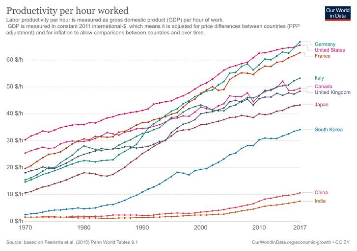 labor-productivity-per-hour-PennWorldTable.png