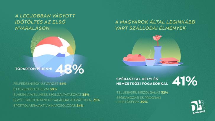 Danubius felmeres infografika 2