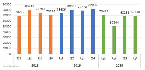 Regisztrált új személyautók száma Magyarországon, 2018-2020 Forrás: Euler Hermes