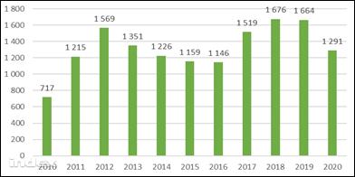 Gépjárműipari beruházások Magyarországon, millió euró, 2010-2020 forrás: Euler Hermes