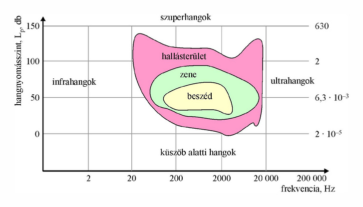 A piros területet felülőről a fájdalom küszöb, alulról a hallás küszöb határolja