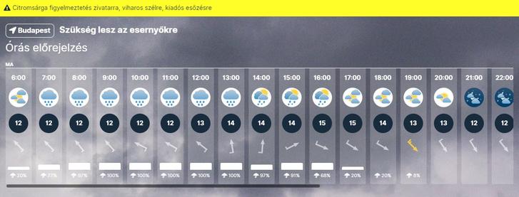 Szükség lesz az esernyőkre