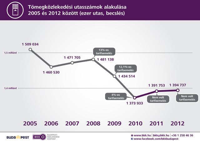 bkk utasszam 2005-2012 (3)