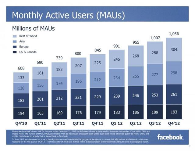 A havi aktív felhasználók számának alakulása (forrás: Facebook)
