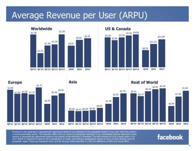 Ennyit pénz hoz egy felhasználó a közösségi oldal számára (forrás: Facebook)