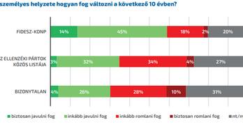 Jobban félnek a magyarok a vírustól, mint a bevándorlóktól