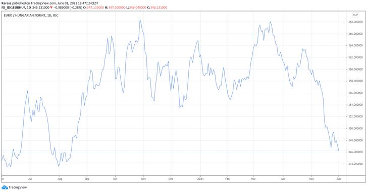A forint árfolyamának alakulása az euróval szemben az elmúlt egy évben