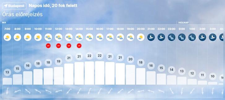 Napos idő, 20 fok feletti hőmérséklet várható