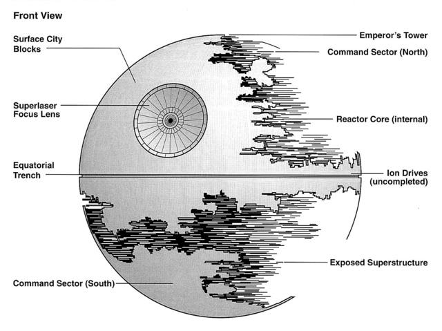 Forrás: Wookiepedia