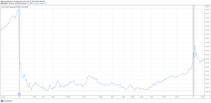 A Coca-Cola árfolyamának alakulása június 14-én – a grafikonon közép-európai idő szerinti kereskedési adatok láthatók