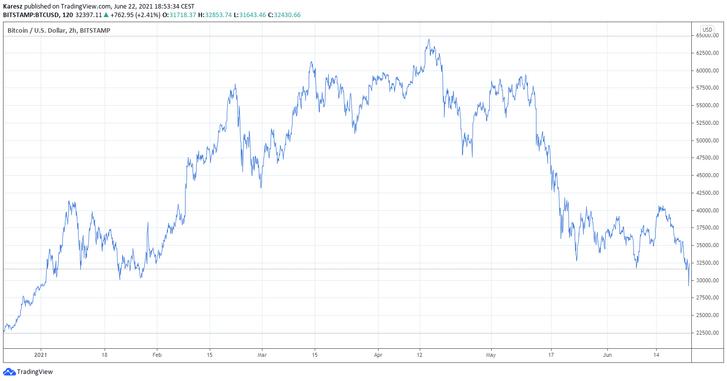 A bitcoin árfolyamának alakulása az elmúlt fél évben