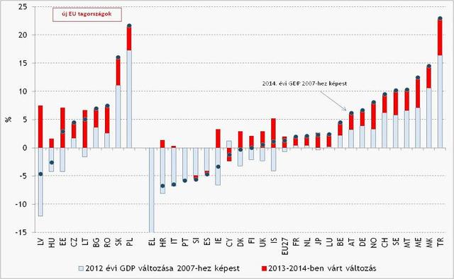 A piaci elemzők nem számítanak a növekedésünk számottevő gyorsulására