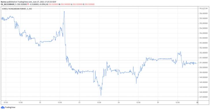 A forint árfolyamának alakulása az euróval szemben az elmúlt napokban