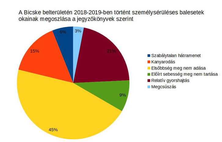 Készült a Magyar Közúttól kapott jegyzőkönyvek alapján - ÉKKE