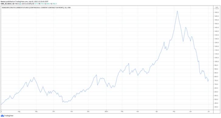 A faanyag világpiaci árának alakulása az elmúlt évben