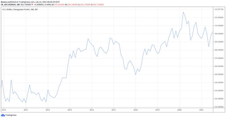 A forint árfolyamának alakulása a dollárral szemben 2012 óta