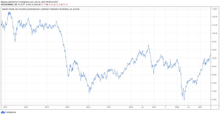 A Brent olajfajta árának alakulása 2012-től