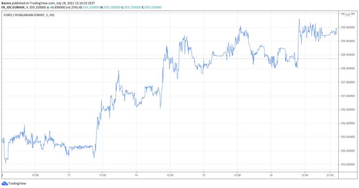 A forint árfolyamának alakulása az euróval szemben az elmúlt héten