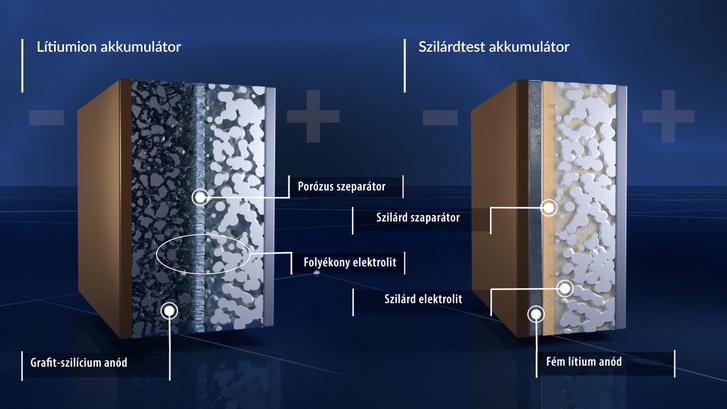 Minden szempontból áttörést jelenthetne a szilárdtest akkumulátor gyártásba kerülése, de ennek időpontja még nagyon bizonytalan. Addig marad az ismert lítiumion akkumulátorok továbbfejlesztése
