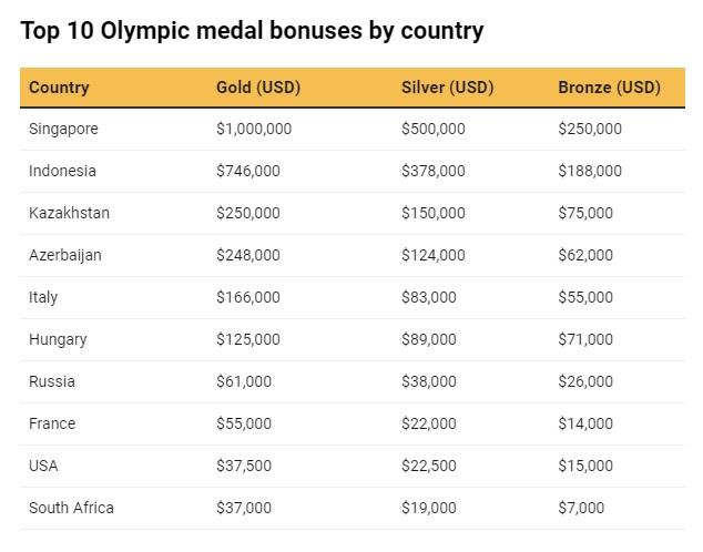 Íme a TOP 10-es lista az országonként az olimpiai érmekért járó extra juttatásokról. A táblázatban Magyarország neve mellett még a régi adatok szerepelnek.
