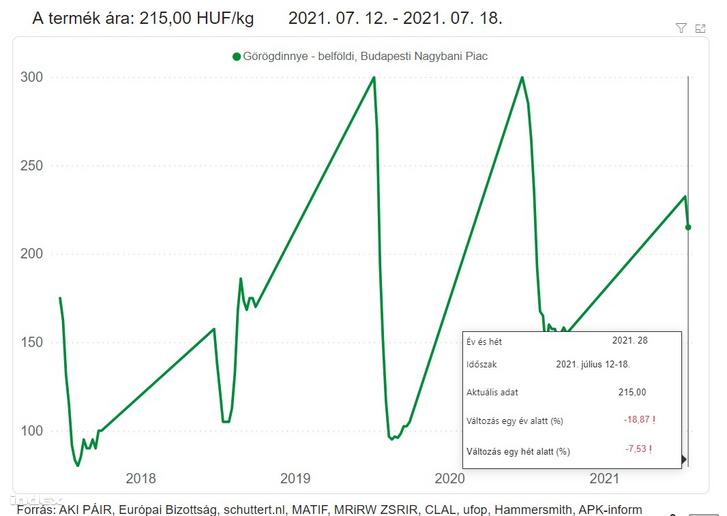 A belföldi görögdinnye ára a Budapesti nagybani piacon 2021. július 12-17 között.
