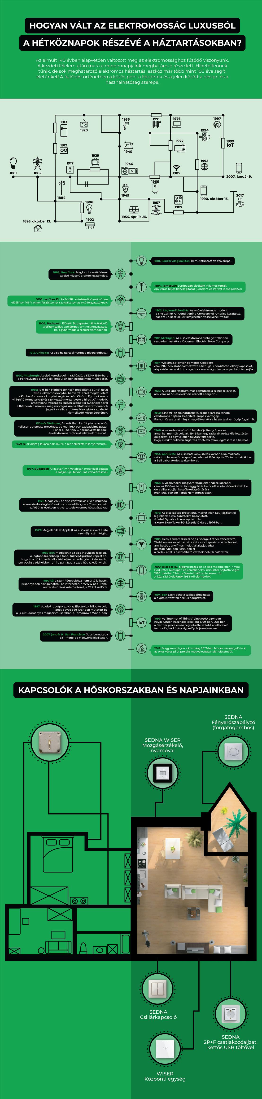 schneider villamosság története