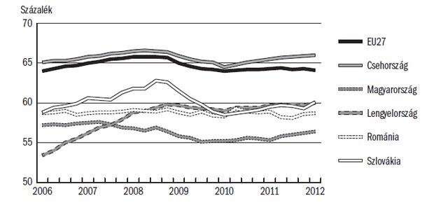 A foglalkoztatási ráta alakulása a régióban (15–64 éves korosztály, százalék), ábrák a Munkaerőpiaci Tükörből