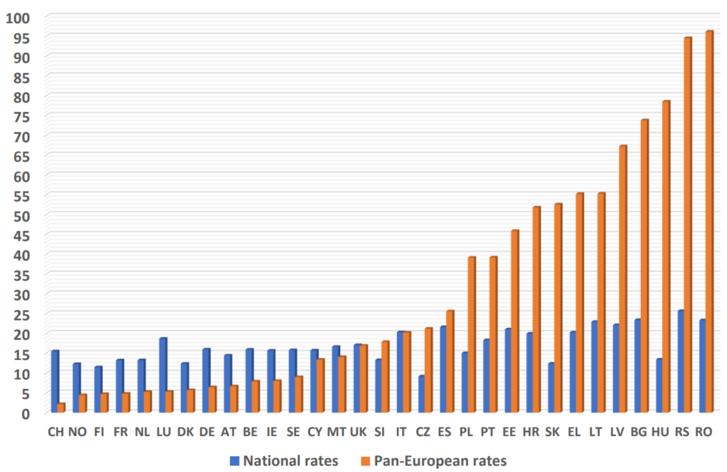 A szegénységi küszöb alatt élők aránya a társadalomban – a sárga oszlopok az uniós szegénységi küszöbhöz, míg a kék oszlopok az adott ország szegénységi küszöbéhez képest mutatja ezt az arányt (Gábos András, Tomka Zsófia, Tóth István György saját számításai – az EU-SILC adatbázisa – alapján / EU-tagállamok adatai kiegészítve az izlandi, a norvég, a svájci és a szerb adatokkal)