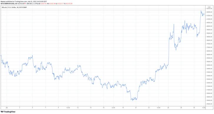 A bitcoin árfolyamának alakulása a dollárral szemben az elmúlt hónapban
