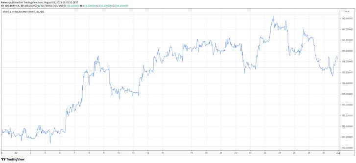 A forint árfolyamának alakulása az euróval szemben júliusban