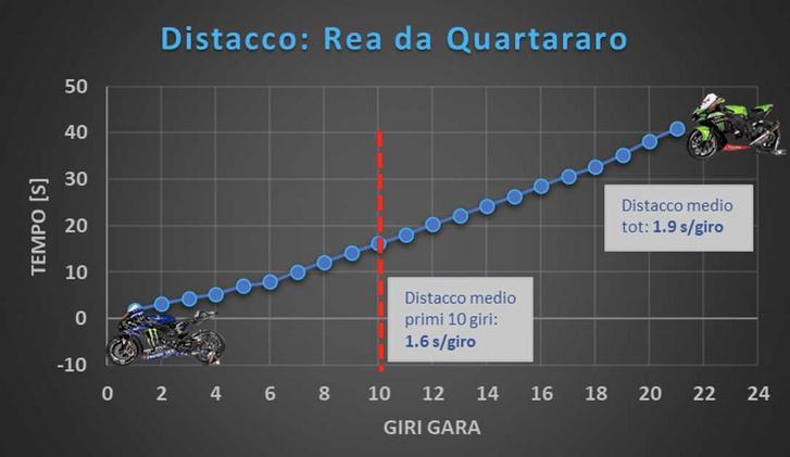Ennyivel verte Quartararo Rea-t. Forrás: GP One