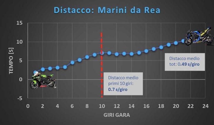 Rea viszont elkente Luca Marinit. Forrás: GP One