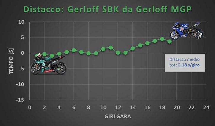 Gerloff önmaga ellen: gyorsabb volt a Petronas MotoGP-versenygépével. Forrás: GP One