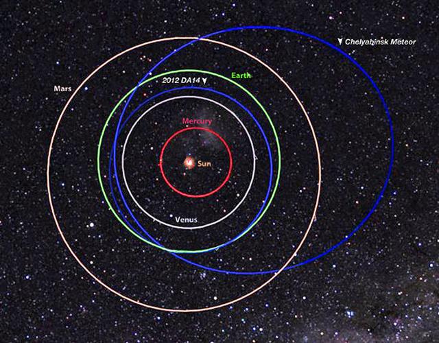 A meteor és a 2012 DA14 pályájának (kék ellipszisek) összeghasonlítása is jól mutatja, hogy a két égitestnek semmi köze nem volt egymáshoz