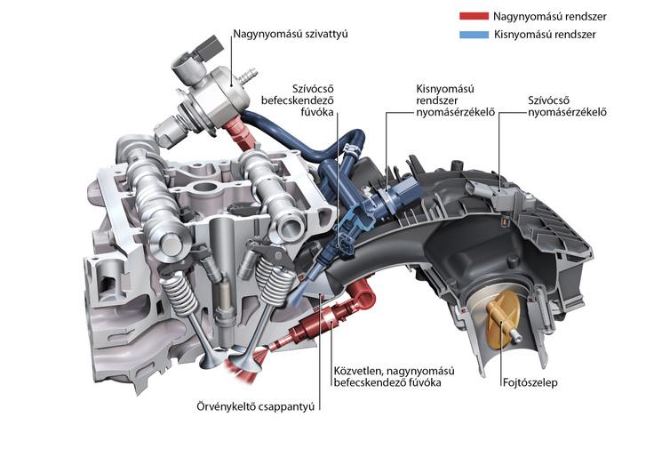Pirossal jelölve a közvetlenül a hengerbe nagy nyomással befecskendező fúvóka, kék színben a kisnyomású, a benzint a szívócsőbe, a szelepre irányítva befecskendező fúvóka. Utóbbi segít megakadályozni a szelep kokszosodását