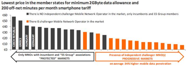 Az ábrán a 2 gigabájtos hozzáférés plusz 200 perc hálózatfüggetlen telefonálás átlagos ára látható. Magyarország balról a harmadik helyen található, a legdrágábbak között. A szürke színű oszlopok azokat az országokat jelölik, amelyekben a nagy távközlési cégeknek nincs független kihívójuk.