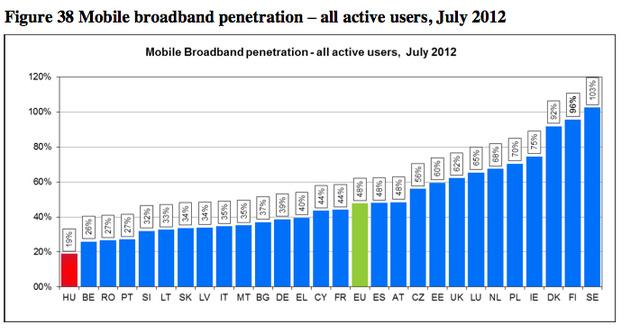 Az ábra az aktív szélessávú mobilinternet-hozzáférések arányát mutatja a lakossághoz viszonyítva.Skandinávia az élen, Magyarország - pirossal jelölve - az ellentétes végen.
