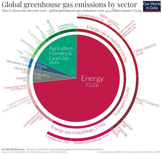 Az emisszió megoszlását nem egyszerű felmérni, és a felosztás is többféleképpen lehetséges. Itt például a közlekedés is az energiaszektor részeként van számolva. Kép: ourworldindata.org