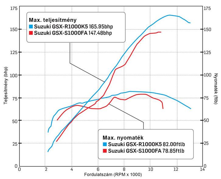 Suzuki GSX-R 1000 motorkerékpárok teljesítmény és nyomaték diagramjai. A legnagyobb nyomaték 8000/min, a legnagyobb teljesítmény 11000/min fordulatszám felett jelentkezik
