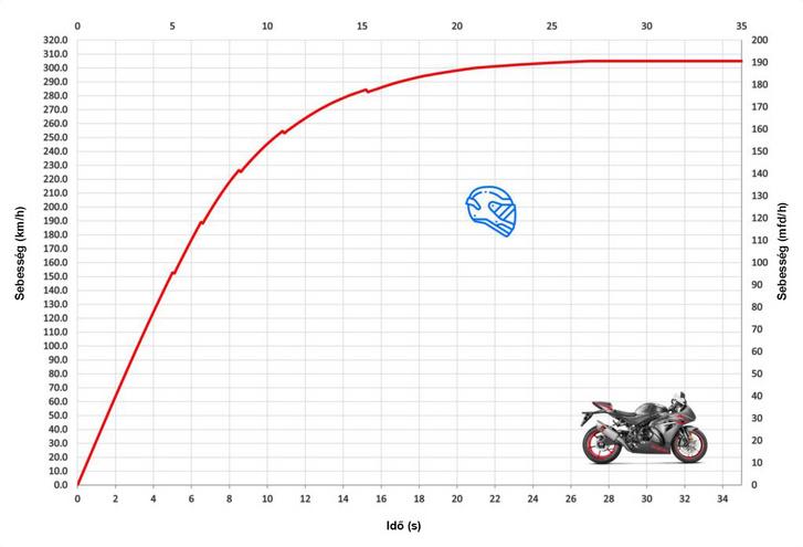 Suzuki GSX-R 1000 motorkerékpár gyorsulási diagramja. Az első fokozat 152 km/órás sebességnél, az indulás után öt másodperccel fogy el