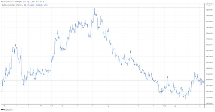 A forint árfolyamának alakulása az euróval szemben