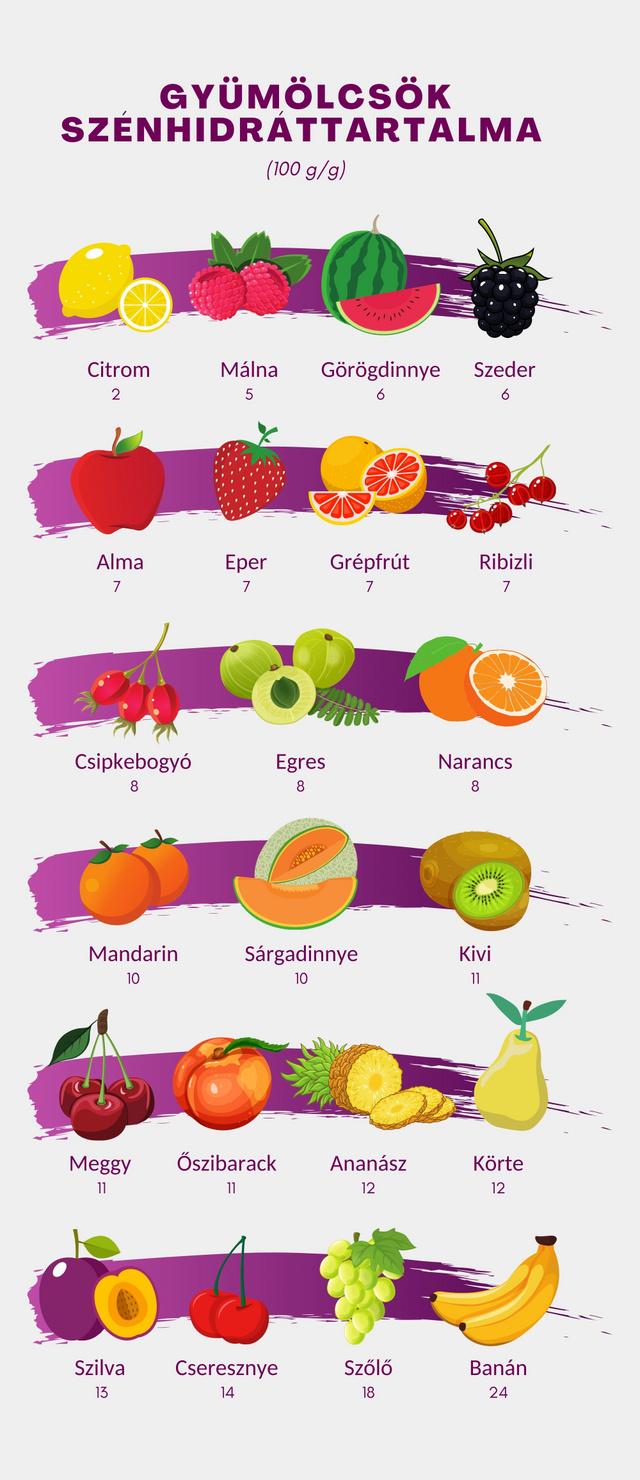 Tartalom: Werb Tímea dietetikus, Infografika: Horváth Andrea