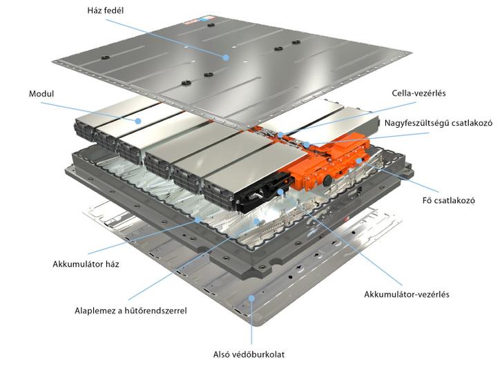 Az akkumulátor felépítése. Ebbe épp egy tucatnyi modult építettek be