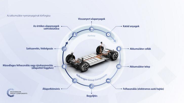 Az akkumulátorok körforgása a használattól az esetleges másodlagos felhasználáson át a kinyert alapanyagok felhasználásával történő gyártásig
