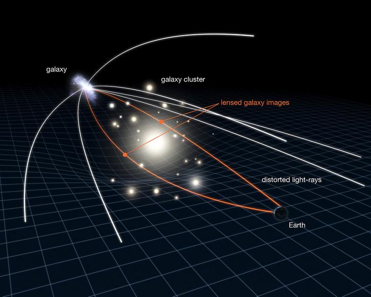 Így működik a gravitációs lencse