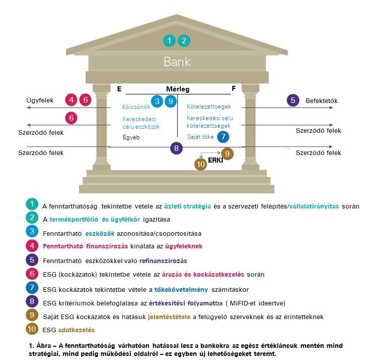 fenntarthatóság-bankok