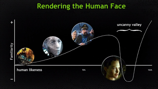 Uncanny-valley-GTC-2013.png