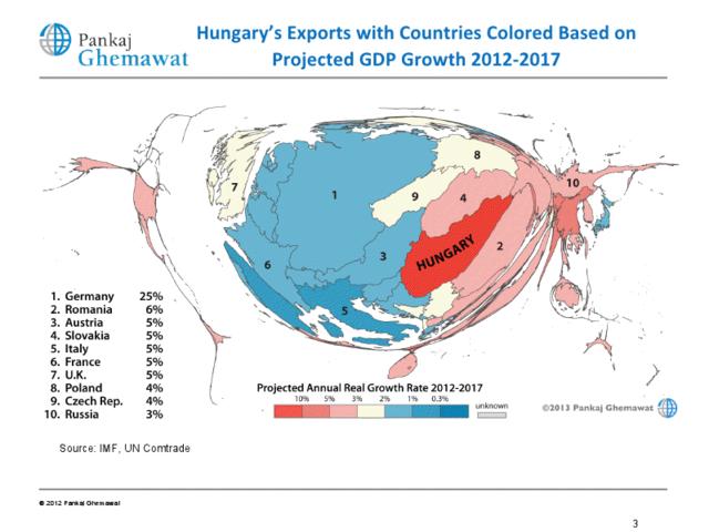 Magyarország jellemzően olyan közeli országokba exportál, amik nem nagyon fognak nőni a következő években (exportaránnyal méretarányos térképen)