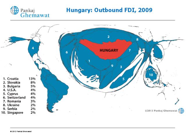 Működőtőke kiáramlás Magyarországról (2009)
