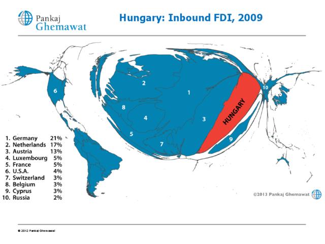 Külföldi működőtőke beáramlás Magyarországra (2009)